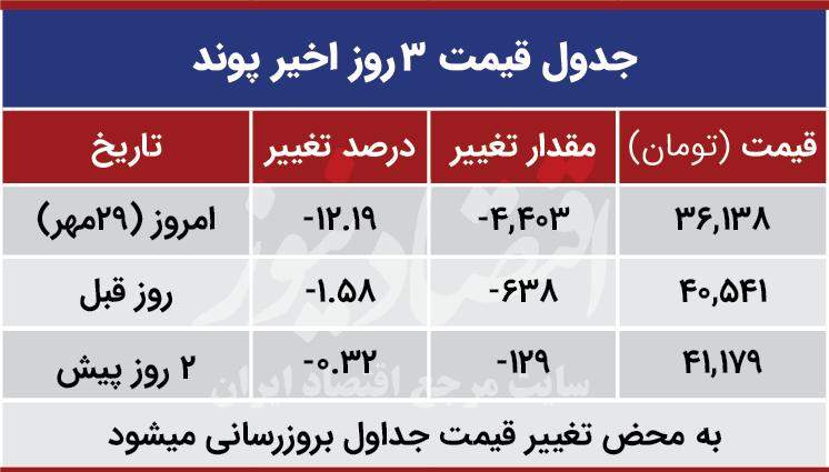 قیمت پوند امروز 29 مهر 99