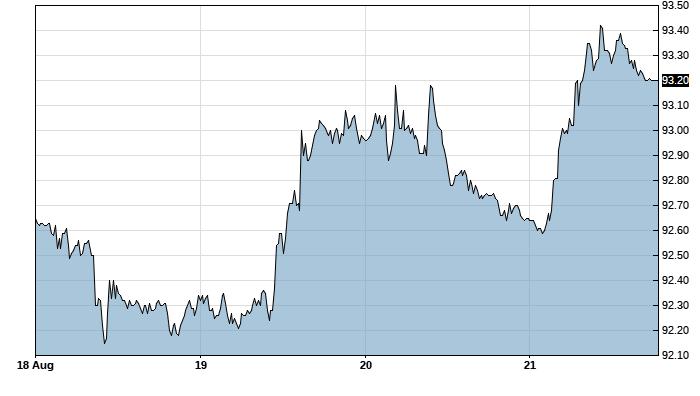 افزایش شاخص دلار