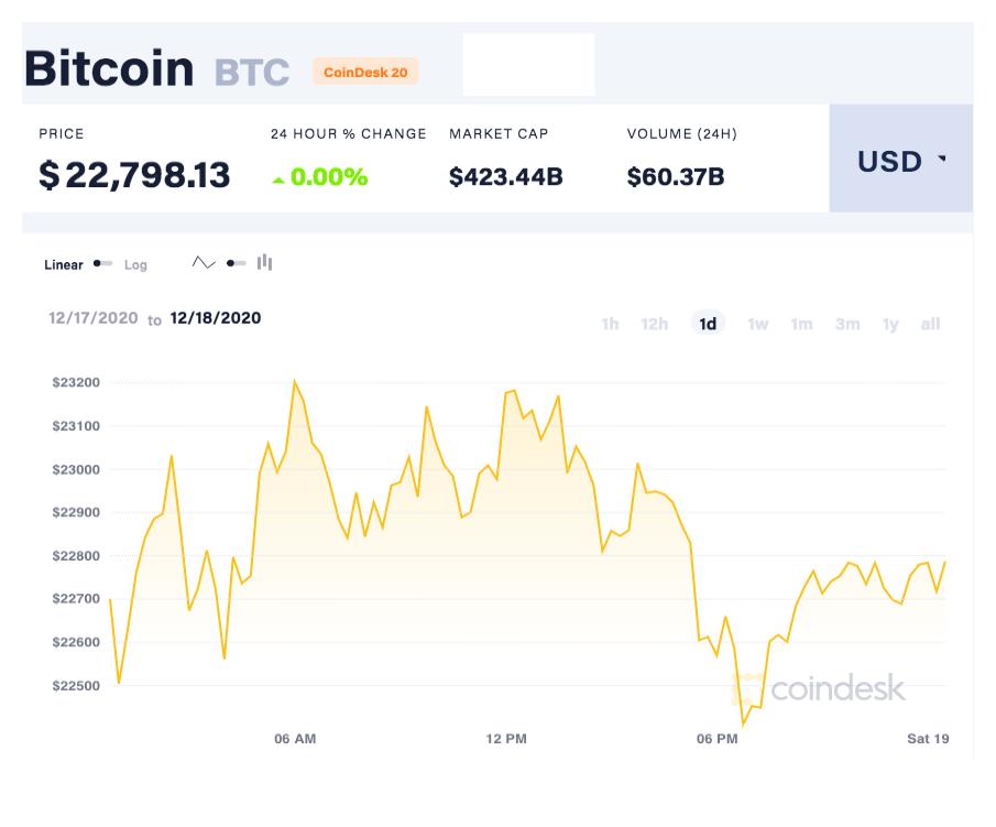 coindesk-BTC-chart-2020-12-19.jpg