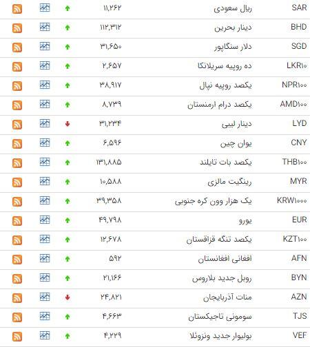 دلار 4223 شد/ قیمت یورو افزایش یافت