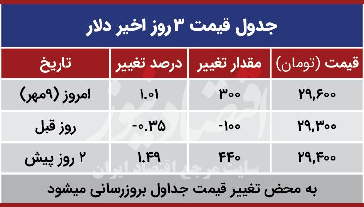 قیمت دلار امروز 9 مهر 99