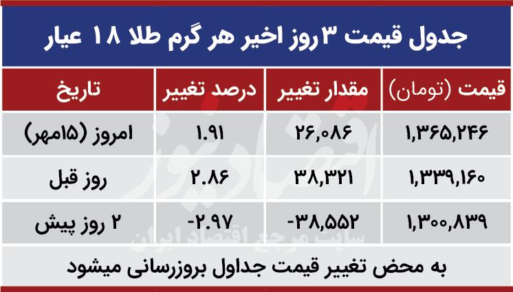 قیمت طلا امروز 15 مهر 99
