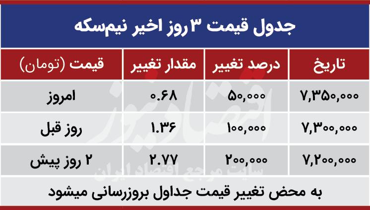 قیمت نیم سکه امروز هفتم مهر 99
