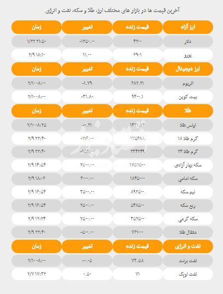 قیمت دلار قیمت سکه نرخ ارز قیمت نفت دوشنبه 10 اردیبهشت