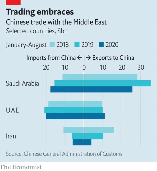 تجارت چین با خاورمیانه