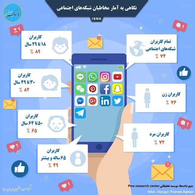کاربران شبکه های اجتماعی