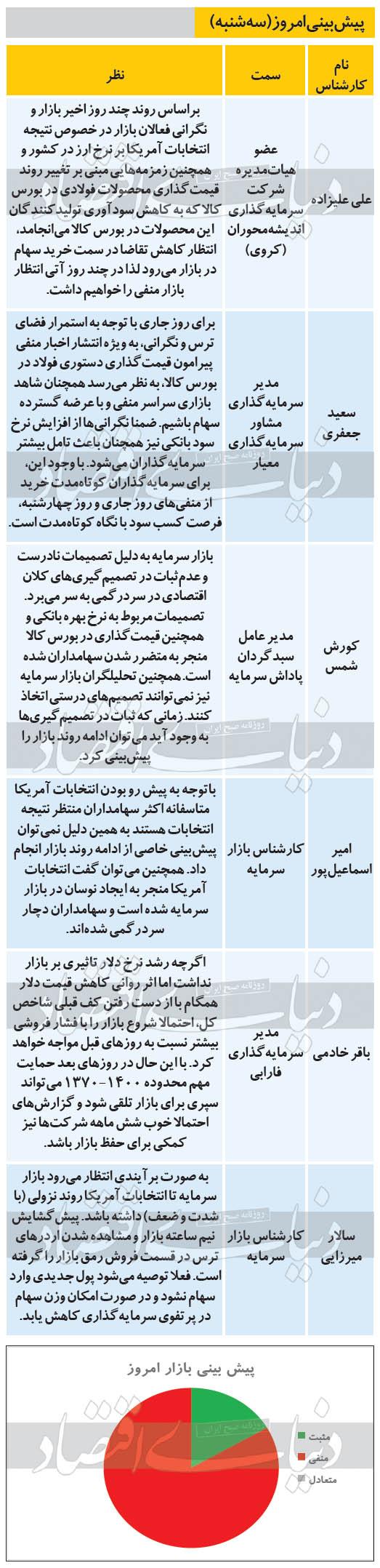 پیشبینی 6 تحلیلگر از وضعیت امروز بورس تهران+ جدول