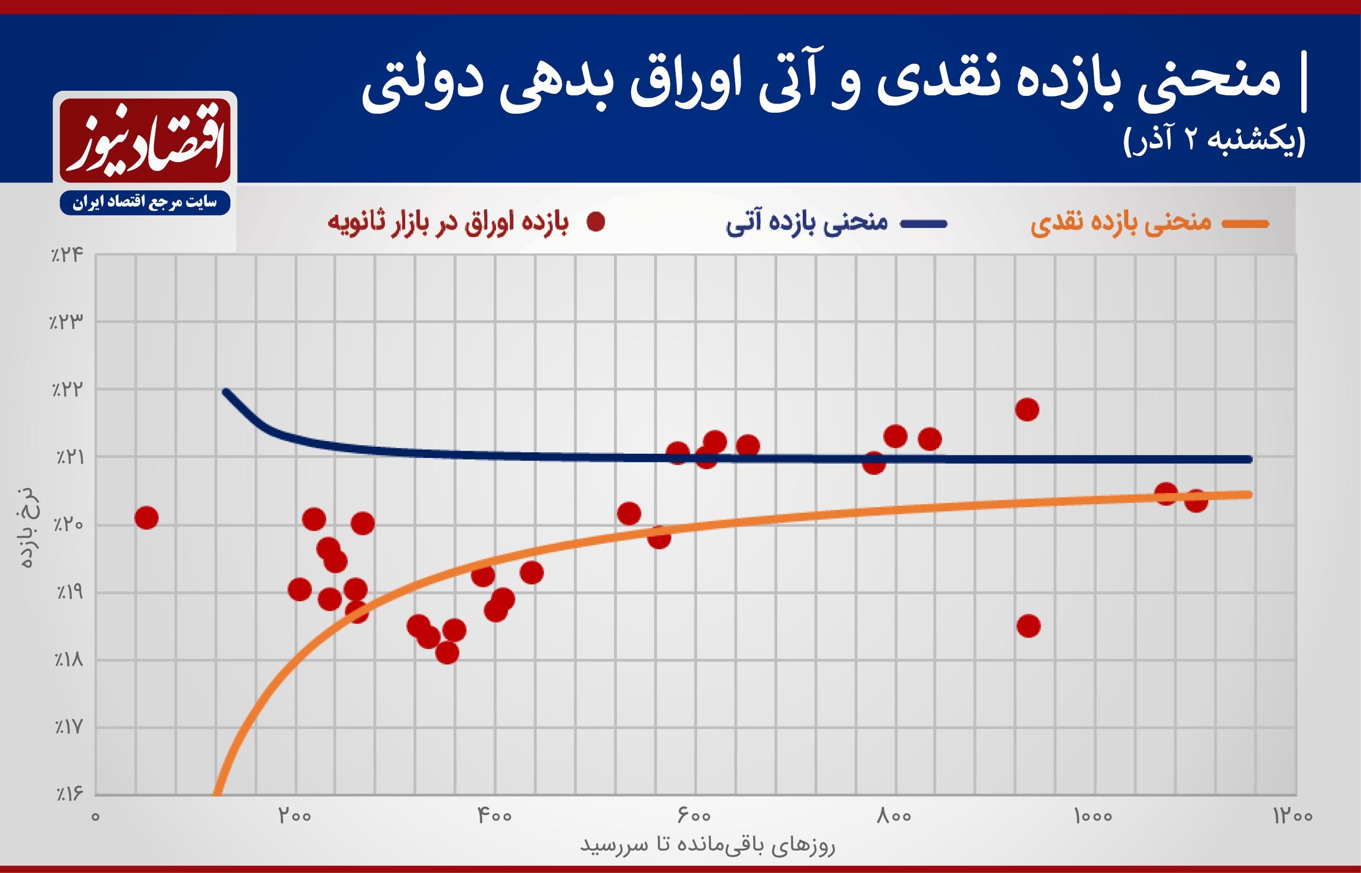 منحنی اوراق بدهی 2 آذر