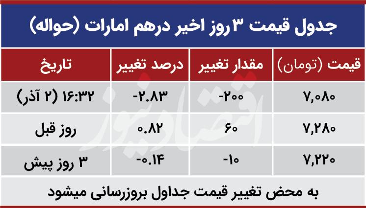 قیمت درهم امارات امروز دوم آذر 99