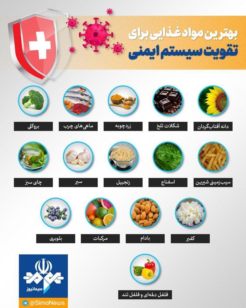 مواد غذایی مؤثر در مقابله با کرونا