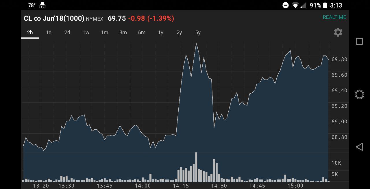 قیمت نفت پس از برجام بدون ترامپ