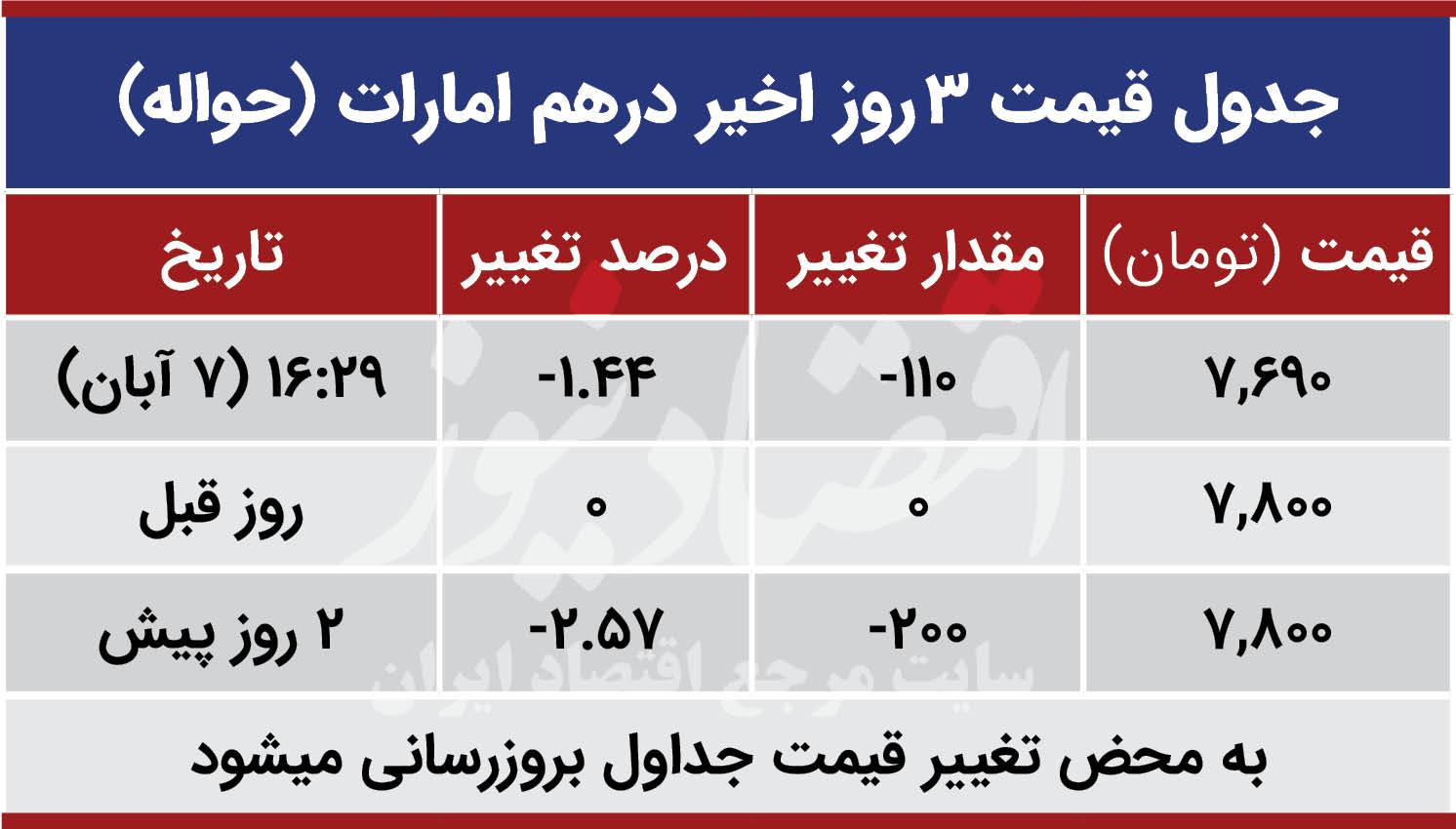 قیمت درهم امارات امروز هفتم آبان 99