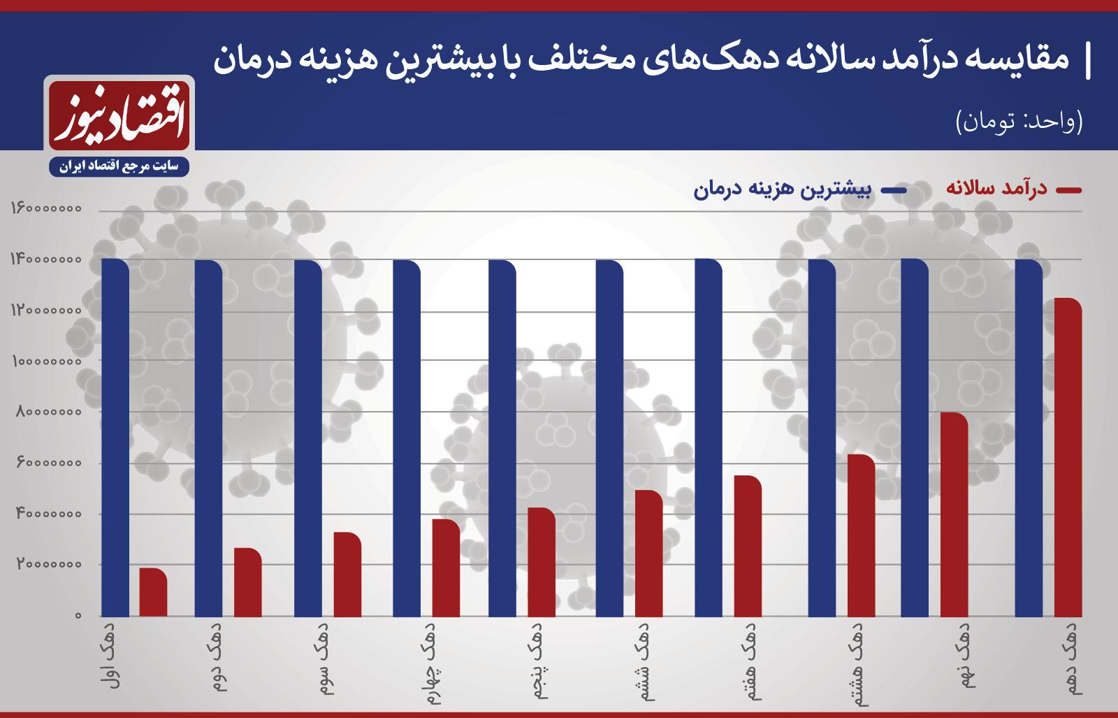 %D8%AF%D9%87%DA%A9+%D9%87%D8%A7+%D9%88+%DA%A9%D8%B1%D9%88%D9%86%D8%A7 - ردپای فقر در شیوع کرونا در ایران!