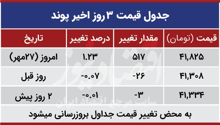 قیمت پوند امروز 27 مهر 99