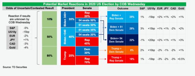 نمودار بازارها