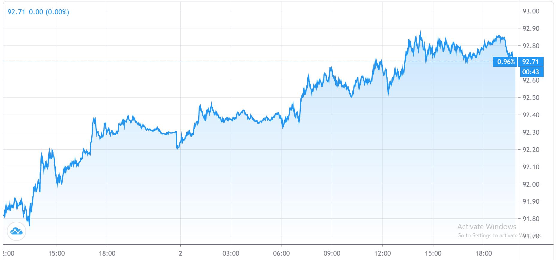 نمودار دلار