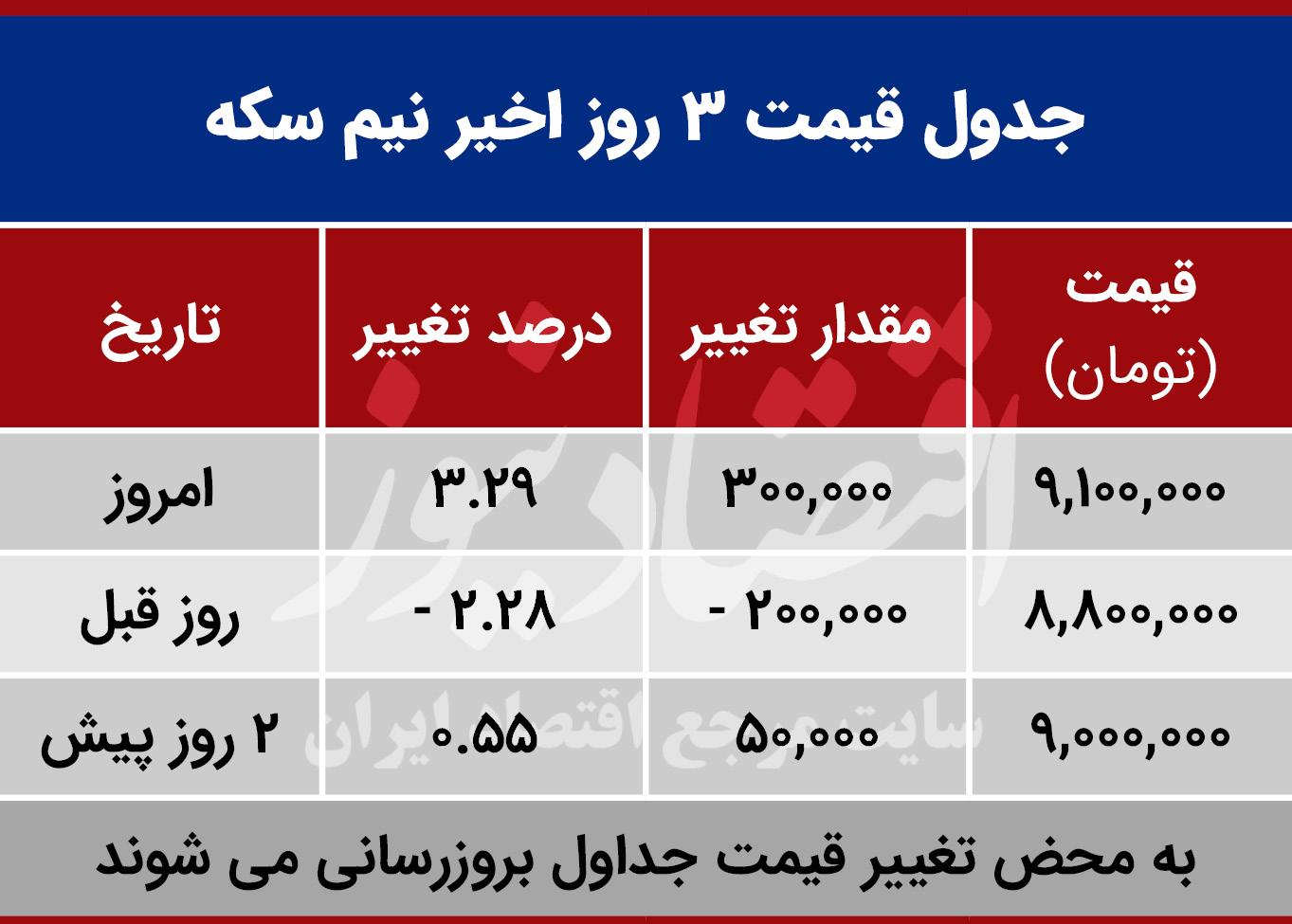 قیمت نیم سکه امروز 24 مهر 99
