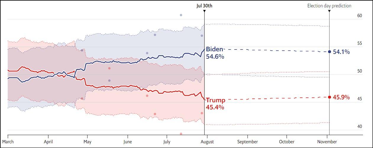 NHAMP  پیشبینی اکونومیست از نتیجه انتخابات ریاستجمهوری آمریکا NHAMP