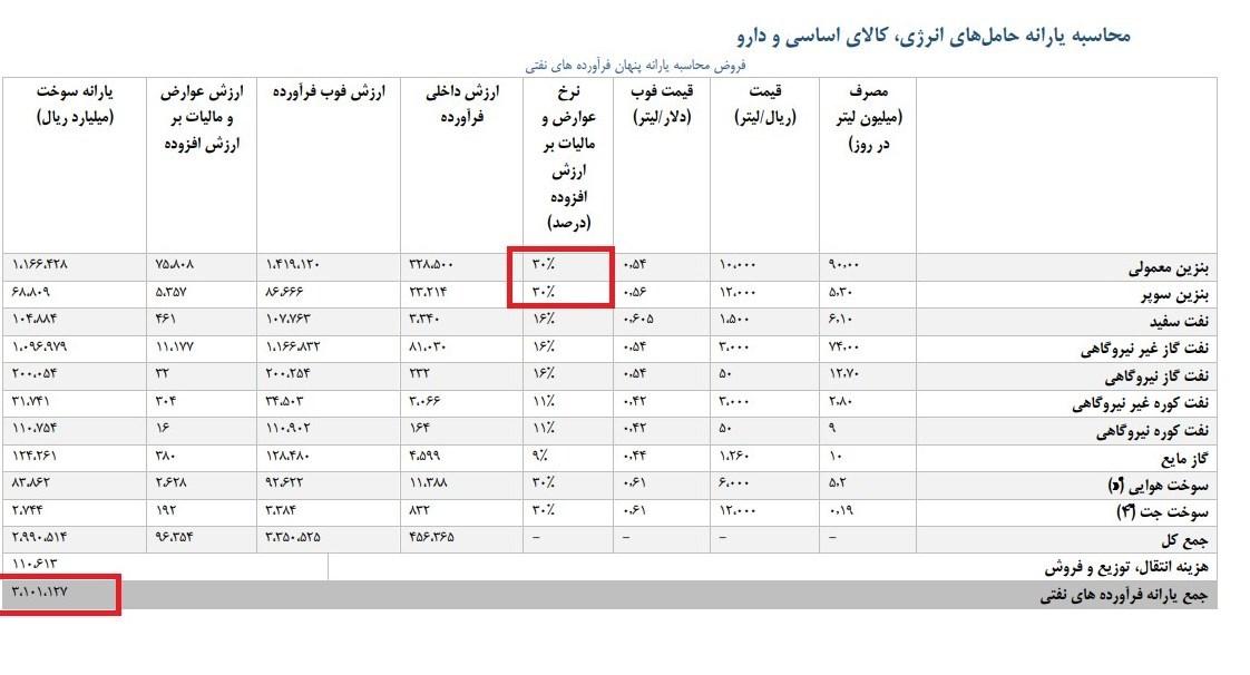 سالانه چه میزان یارانه به عنوان بنزین و گازوئیل در ایران پرداخت میشود؟ - 6