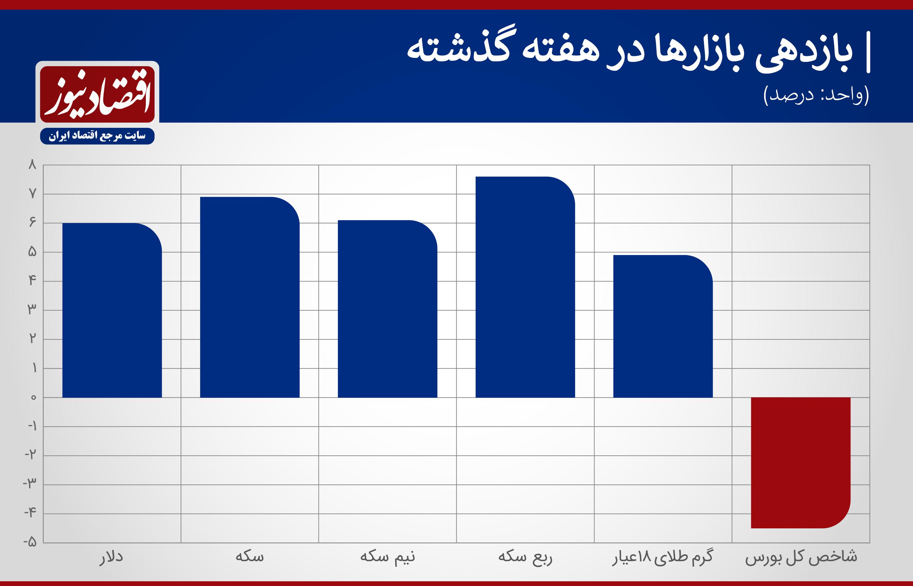 جدول بازدهی بازارها در هفته سوم شهیور