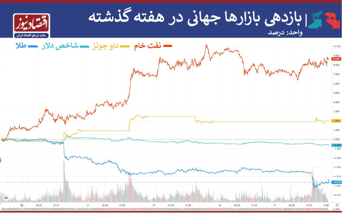 بازدهی بازار
