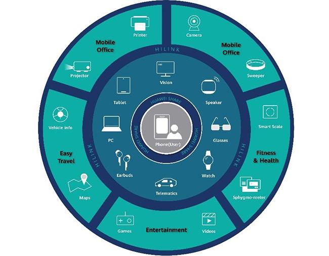 01-Huawei-1-8-N-circle