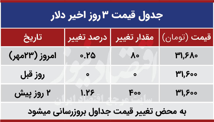 قیمت دلار امروز 23 مهر 99