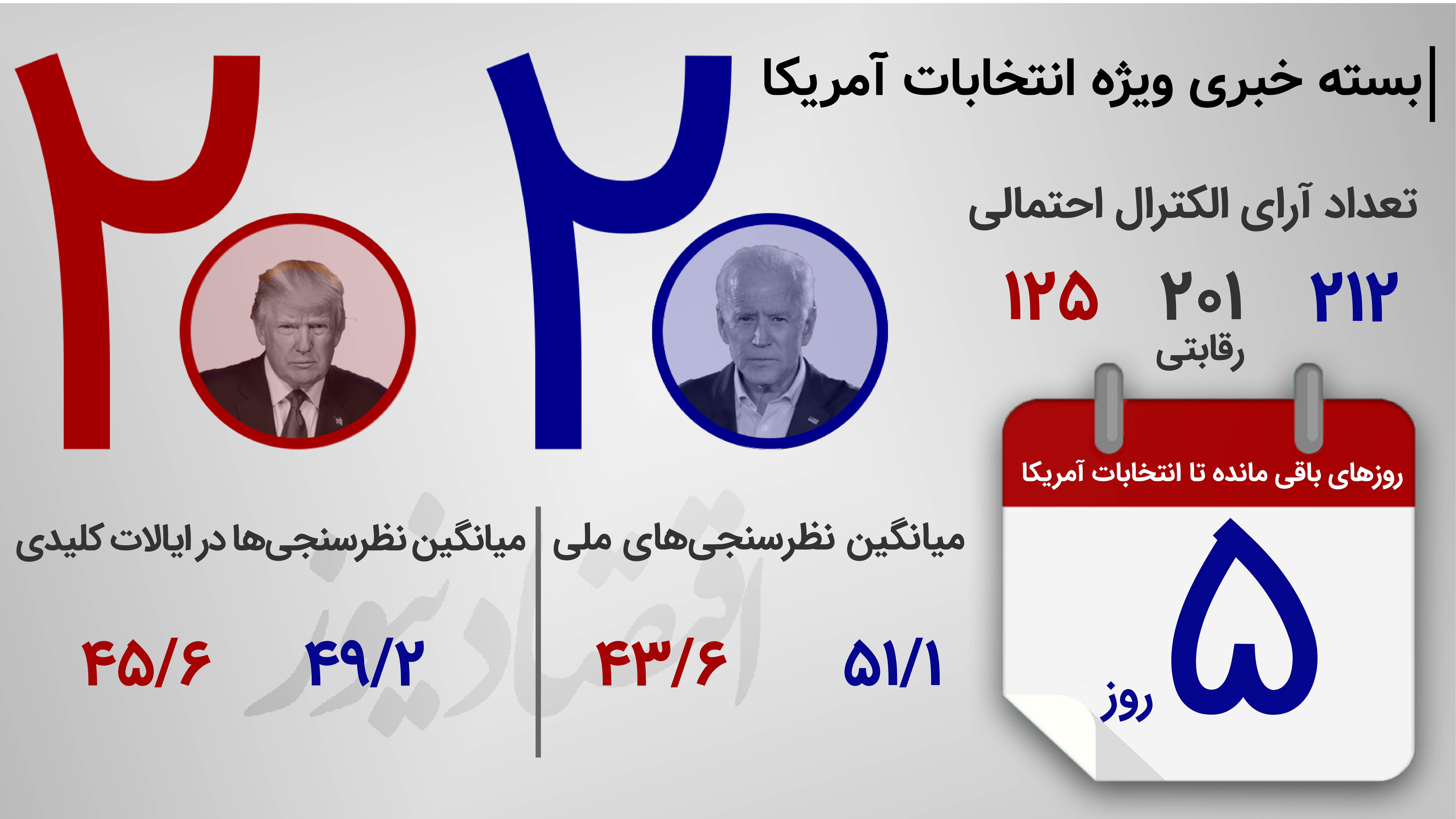 بسته خبری ویژه انتخابات آمریکا ۵