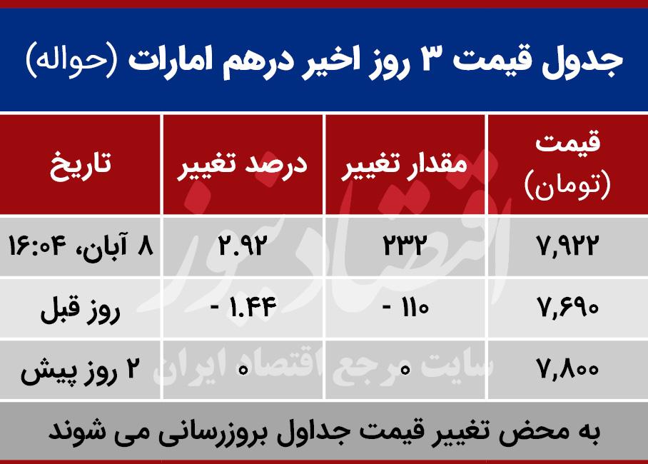 قیمت درهم امارات امروز هشتم آبان 99