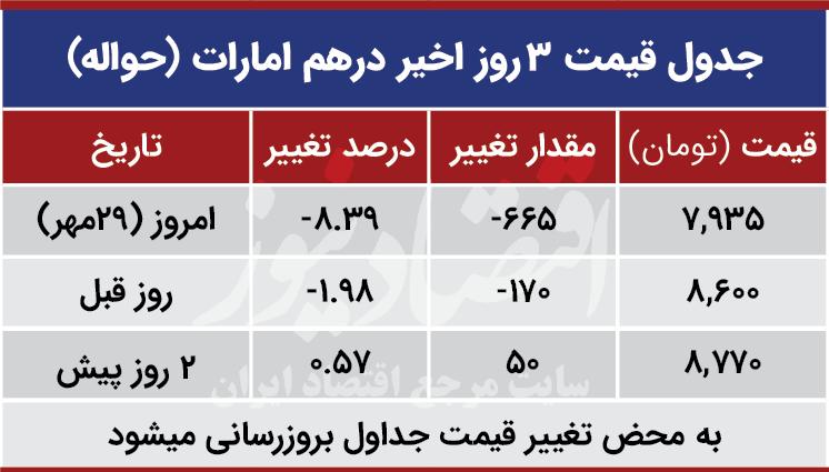 قیمت درهم امارات امروز 29 مهر 99