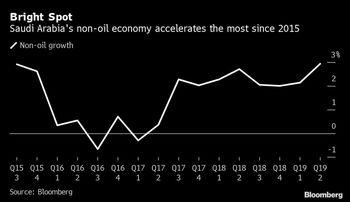 رشد اقتصادی عربستان در پایینترین سطح از سال ۲۰۱۷