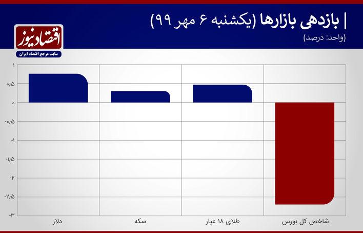 نمودار بازدهی بازارها 6 مهر99