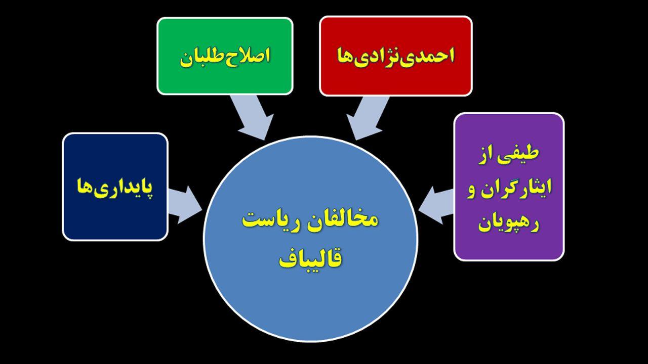 جلسات محرمانه برای انتخابات جایگزین لاریجانی؛ کار قالیباف سخت شد