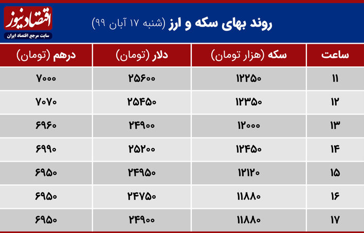 جدول روند بهای سکه و ارز 17 آبان