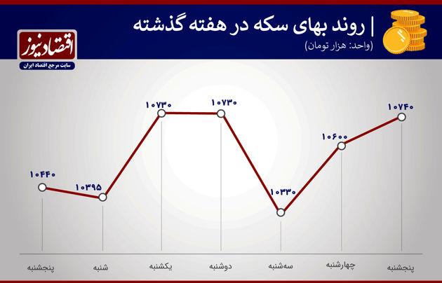 بازدهی هفتگی بازارها بهمن 99