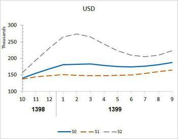پیشبینی یک اقتصاددان مطرح از قیمت دلار+نمودار