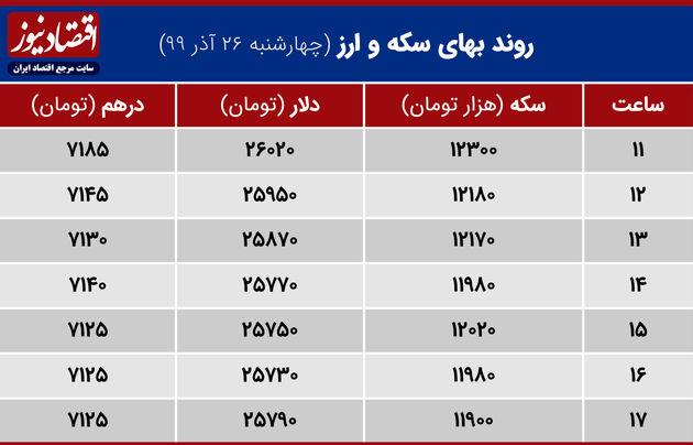 جدول نوسانات قیمت ارز وسکه 26 آذر 1399