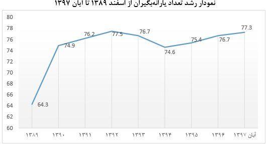 نتیجه تصویری برای نمودار افزایش یارانه بگیران