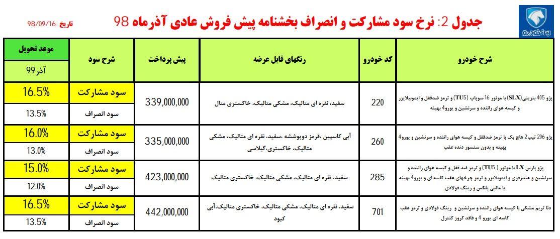 نرخ سود مشارکت و انصراف پیش فروش 4 محصول ایران خودرو