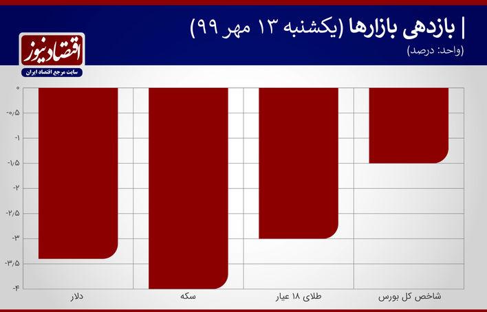 بازدهی بازارها 13 مهر 1399
