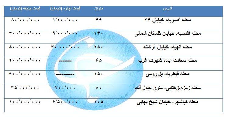 بهای اجاره یک واحد مسکونی در منطق مختلف تهران چقدر است؟ + جدول