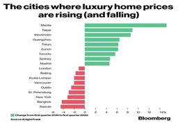 نگاهی به بازار خانههای لوکس در مناطق مختلف جهان