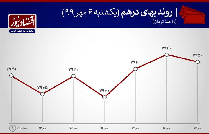 نمودار درهم 6 مهر 99