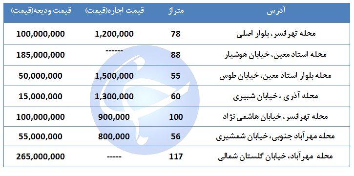 اجاره یک واحد مسکونی در منطقه ۹ تهران چقدر است؟ + جدول