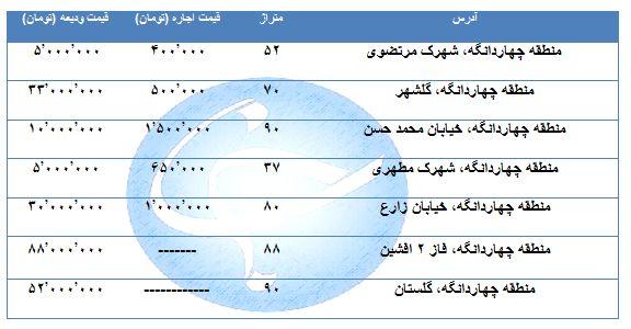 مظنه اجاره یک واحد مسکونی در منطقه چهاردانگه چقدر است؟ + قیمت