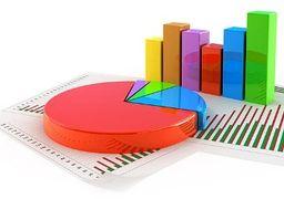 نرخ تورم تولیدکننده در آذرماه به ۳۰.۶ درصد رسید+نمودار