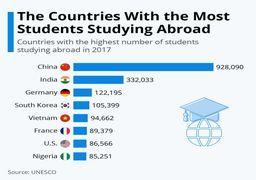 دانشجویان کدام کشورها بیشتر در خارج تحصیل میکنند؟