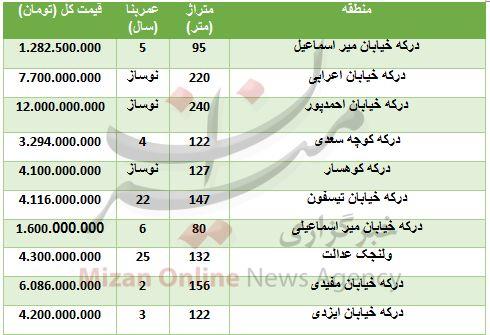 خرید واحد مسکونی در درکه چقدر تمام میشود؟