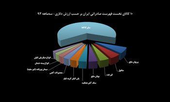 یک سوم درآمد صادراتی ایران از 10 کالا