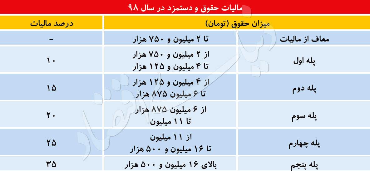 نتیجه تصویری برای جدول مالیات حقوق 98